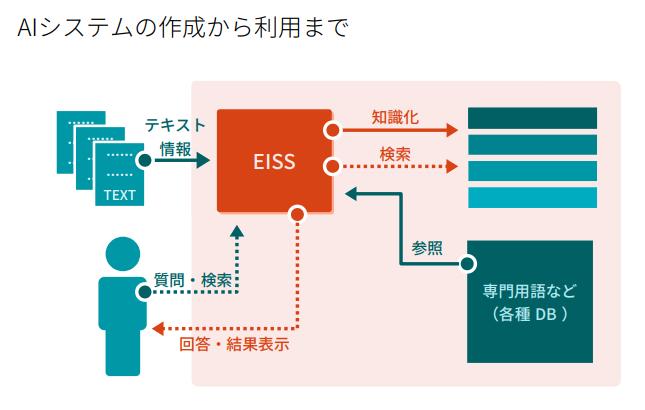 EISS機能ブロック
